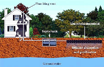 diagram of a house septic system